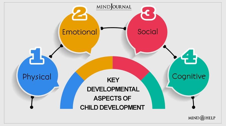 Key developmental aspects of child development