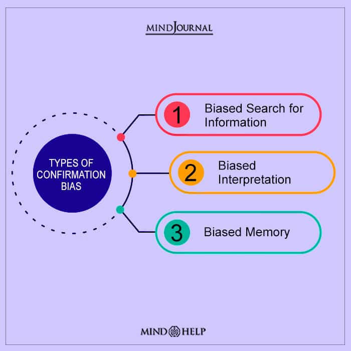 Types Of Confirmation Bias