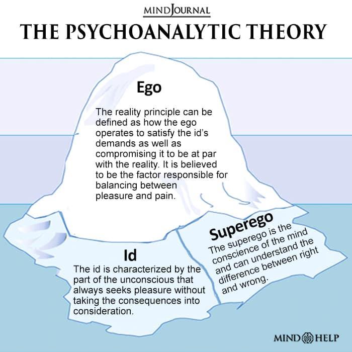 The Psychoanalytic Theory