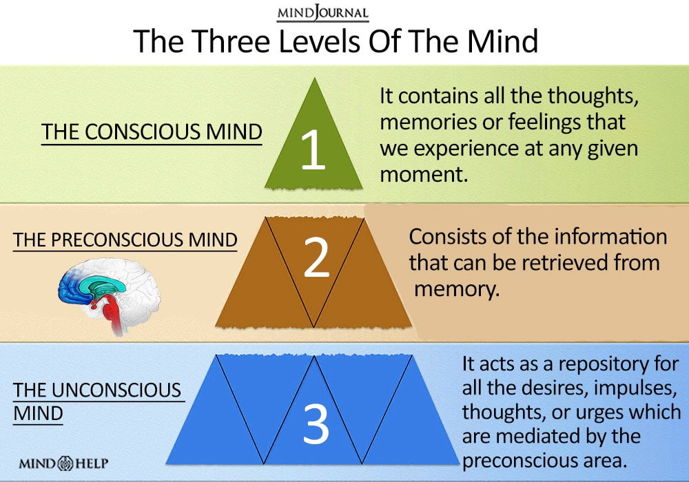Three Levels Of The Mind