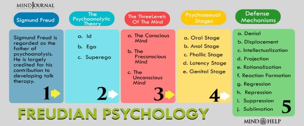 Freudian Psychology Explanations
