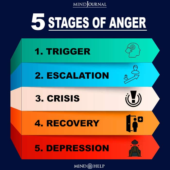 Stages Of Anger