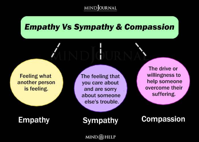 Empathy Vs Sympathy & Compassion