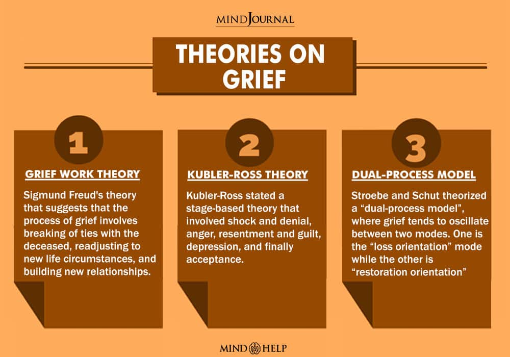 Theories On Grief