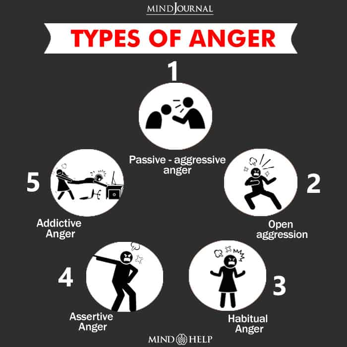 Types Of Anger