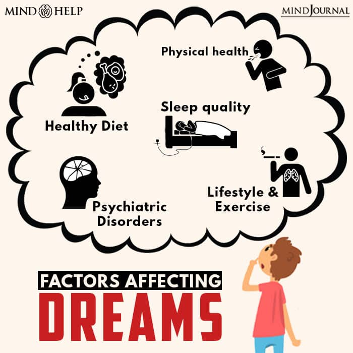 Factors Influencing Dreams