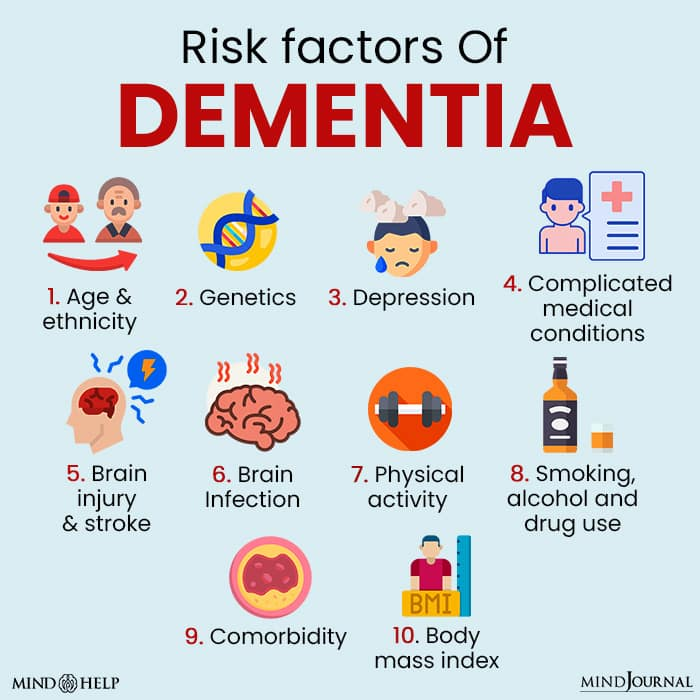 Identifying The Risk Factors