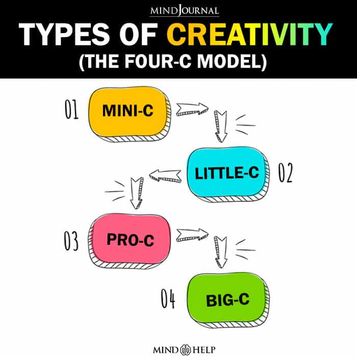 Types Of Creativity