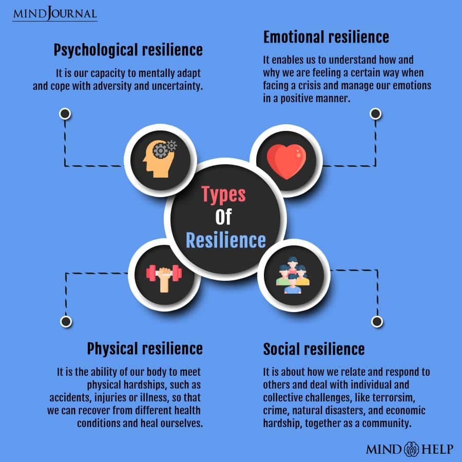 Types Of Resilience