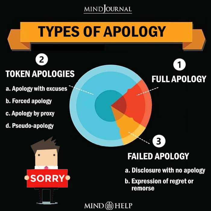 Types Of Apology