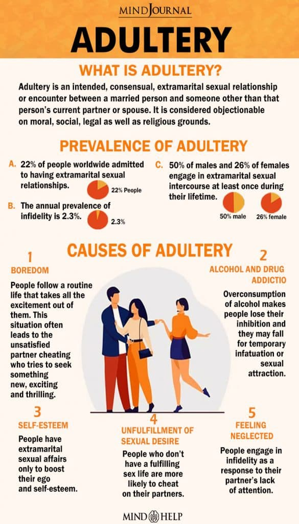 Adultery Infographic