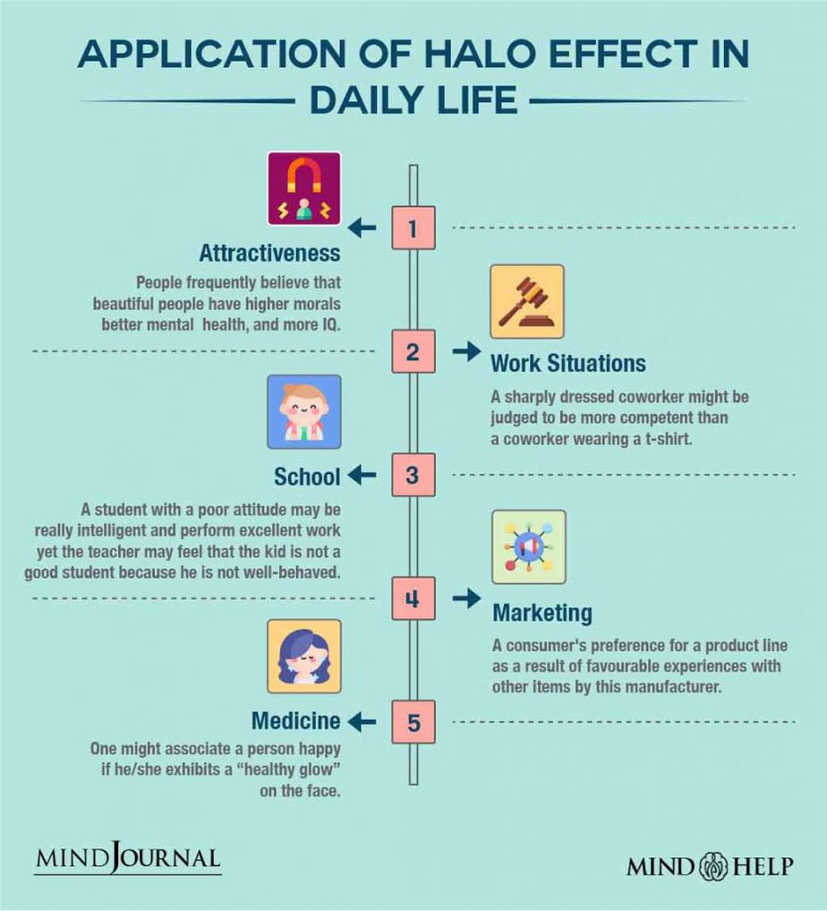 Application Of Halo Effect In Daily Life