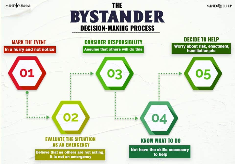 The Bystander Decision-Making Process