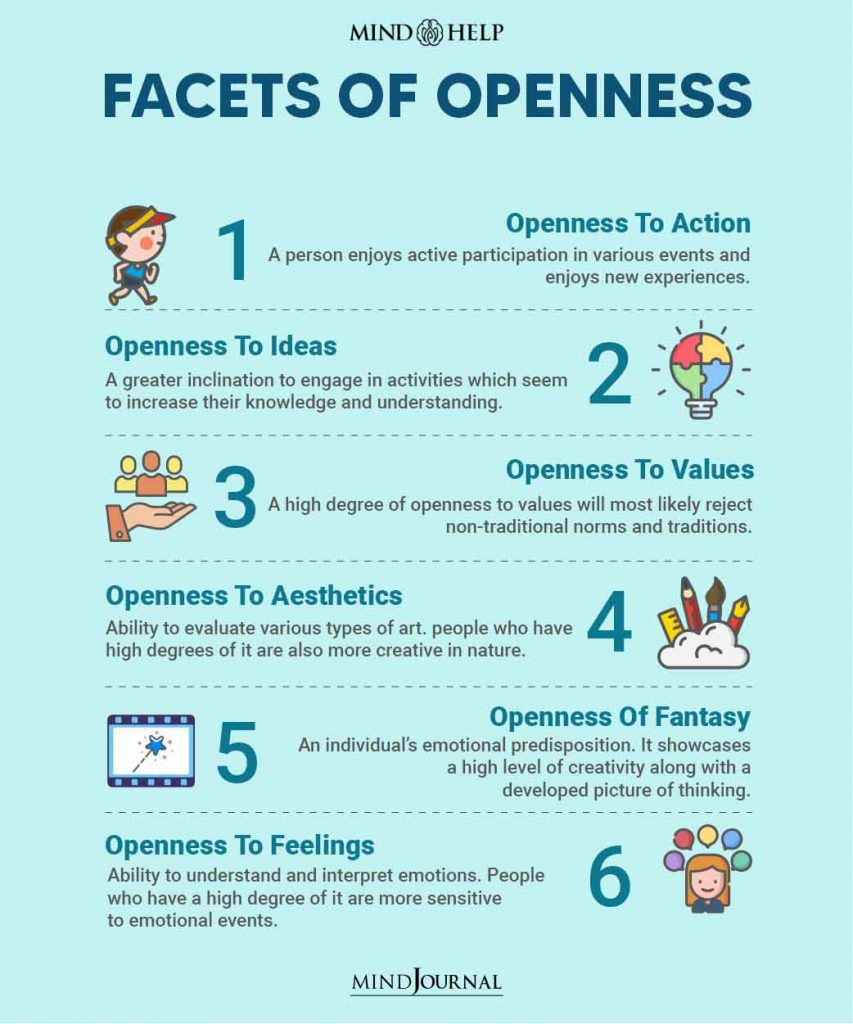 Facets Of Openness
