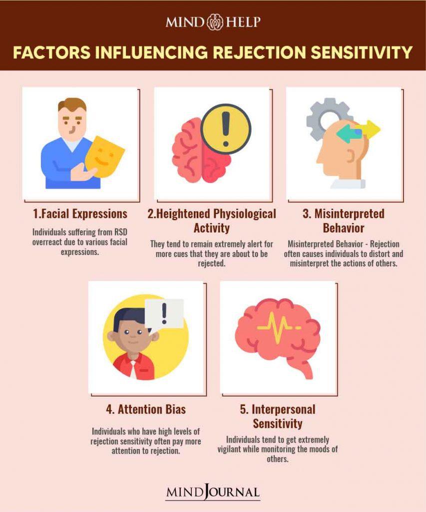 Factors Influencing Rejection Sensitivity
