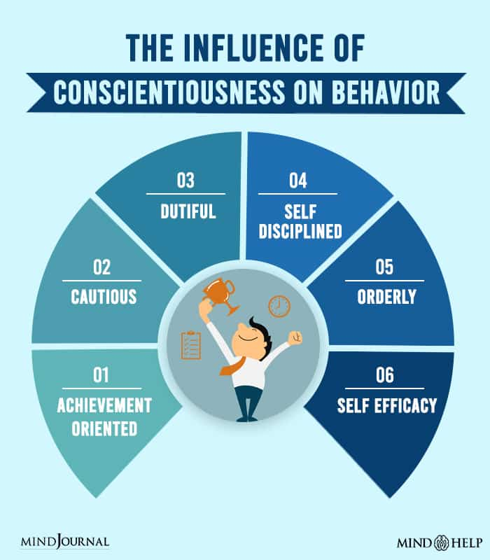 The Influence Of Conscientiousness On Behavior