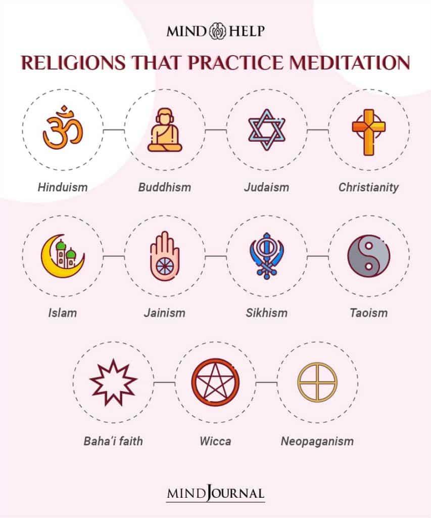 Meditation In Religion