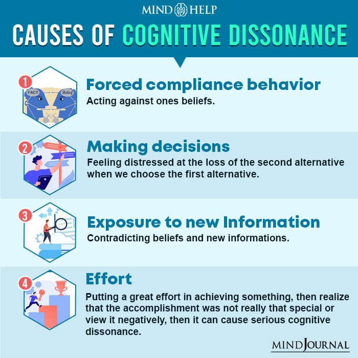 Causes Of Cognitive Dissonance