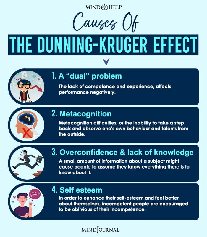 Causes Of The Dunning-Kruger Effect