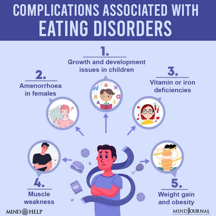 Complications Associated With Eating Disorders