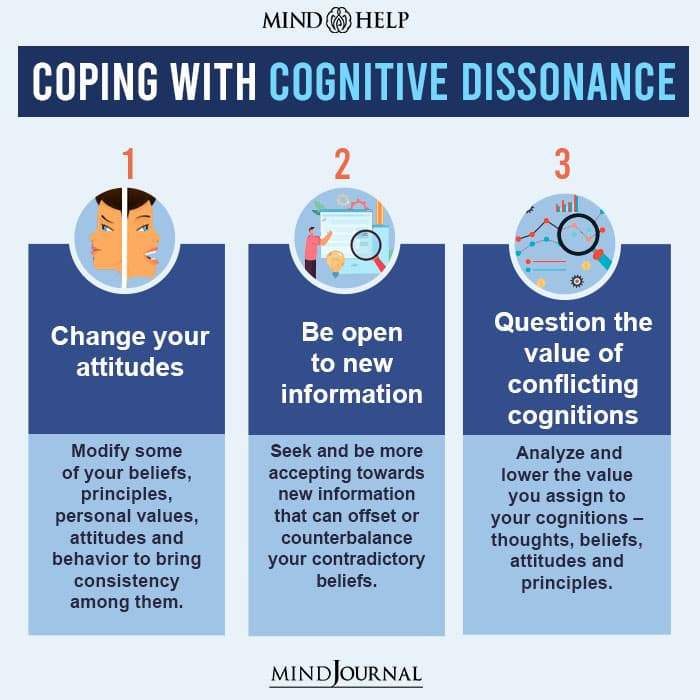 Coping With Cognitive Dissonance