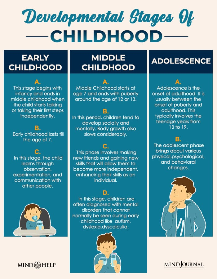 Developmental Stages Of Childhood