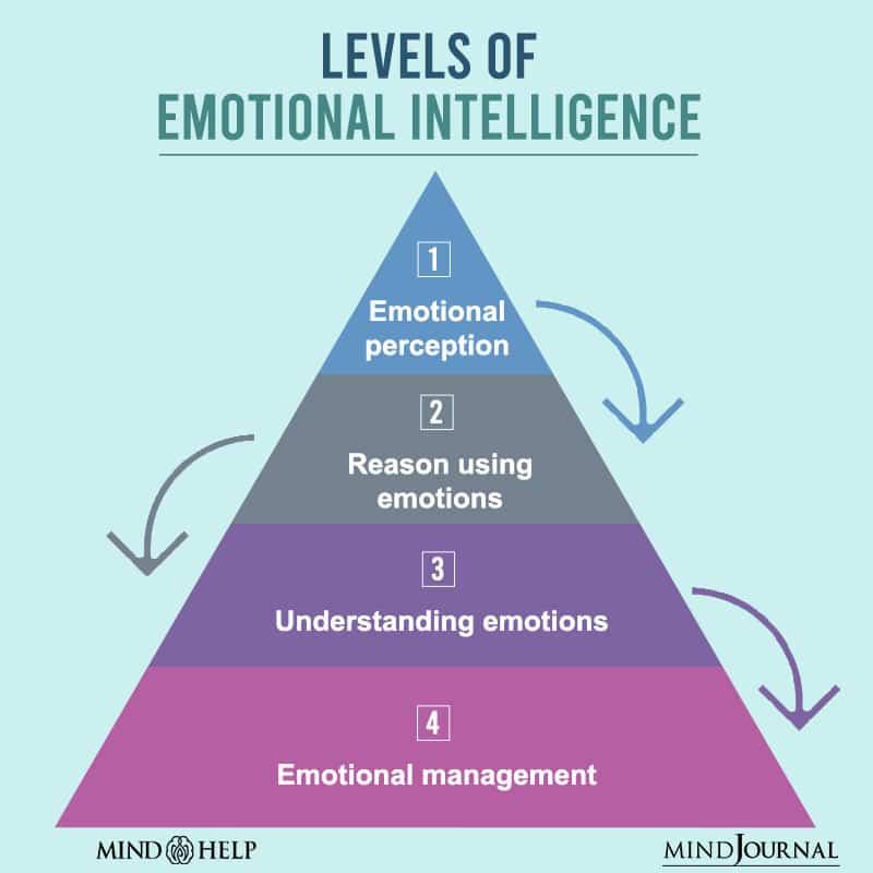 Levels Of Emotional Intelligence