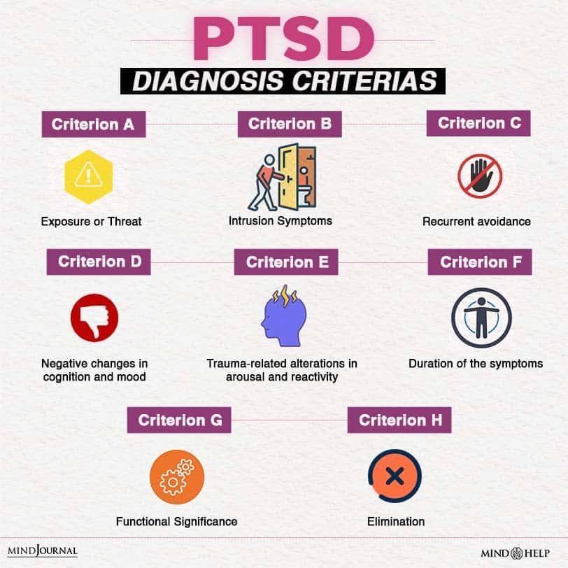 PTSD Diagnosis criterias
