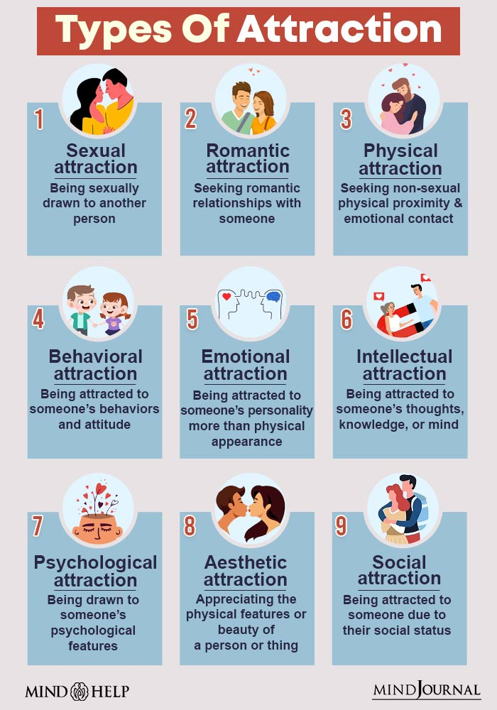 Types Of Attraction