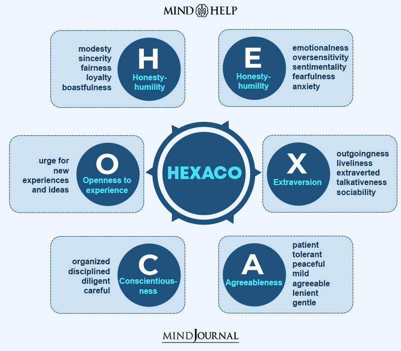 HEXACO: The Six-factor Model Of Personality